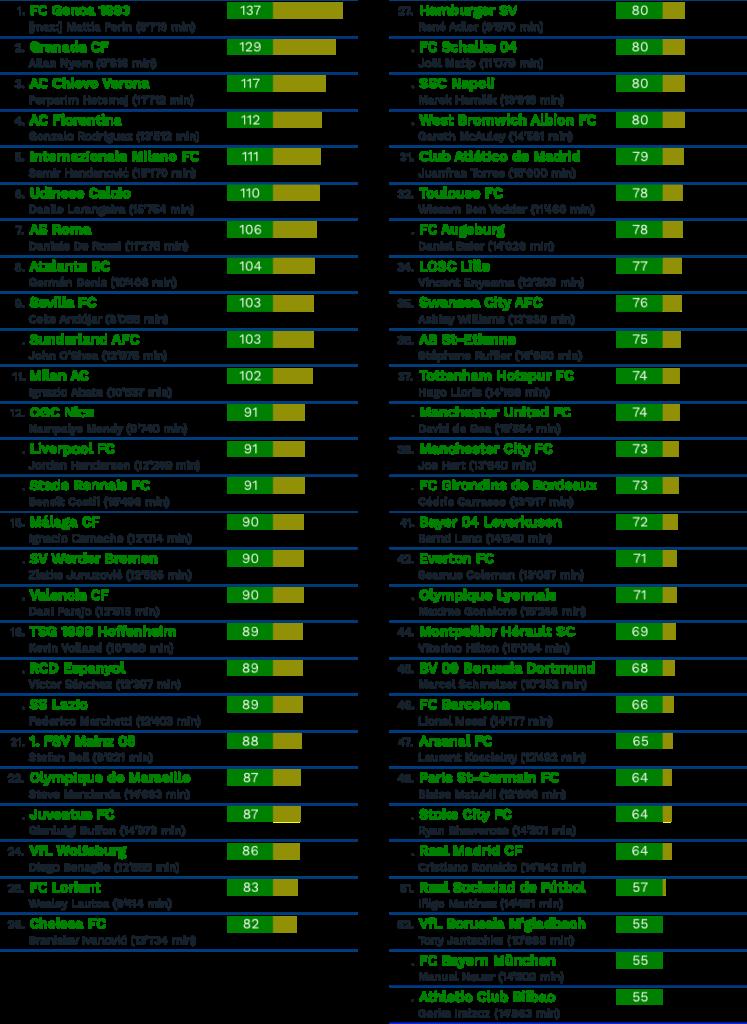 La classifica del Cies riguardante i giocatori schierati dal 2012