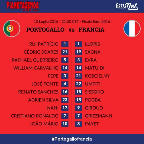 Portogallo Francia