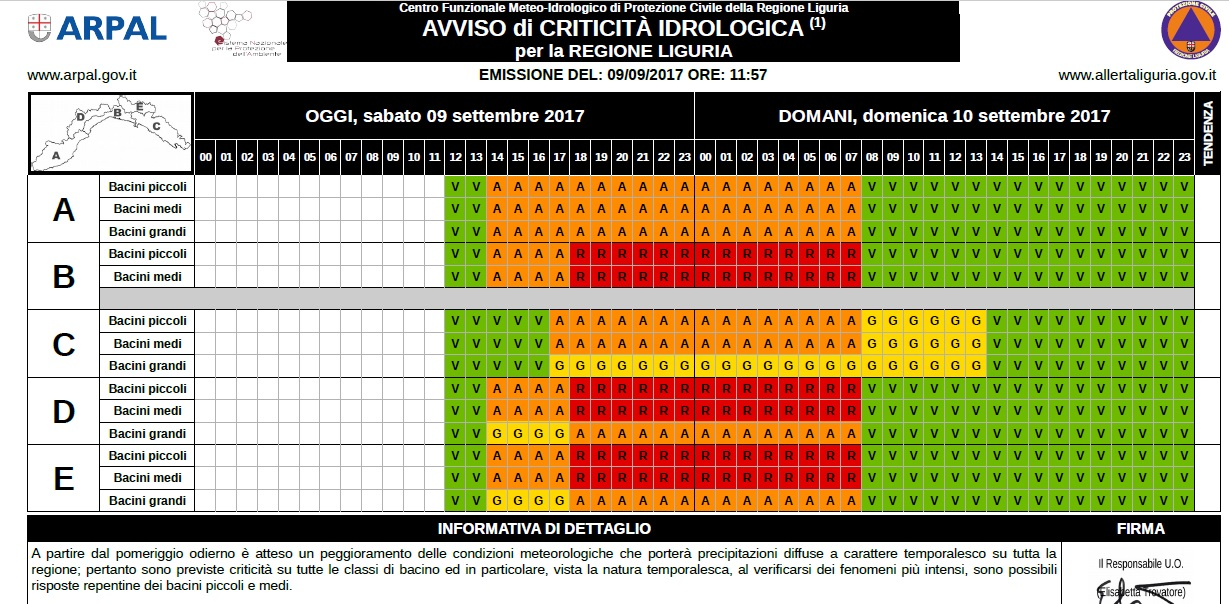 Avviso meteo Liguria