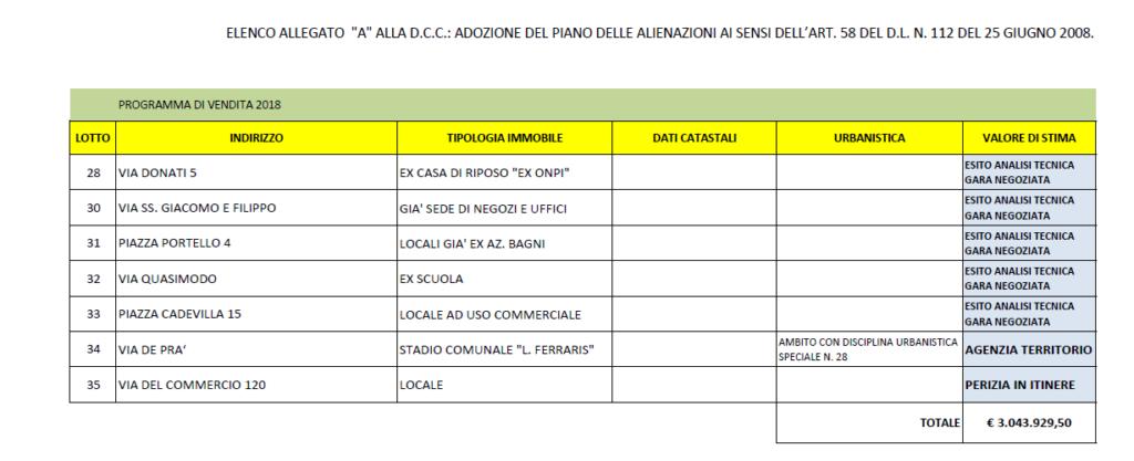 Il piano di dismissioni immobili del Comune di Genova, nella parte riguardante lo stadio Ferraris