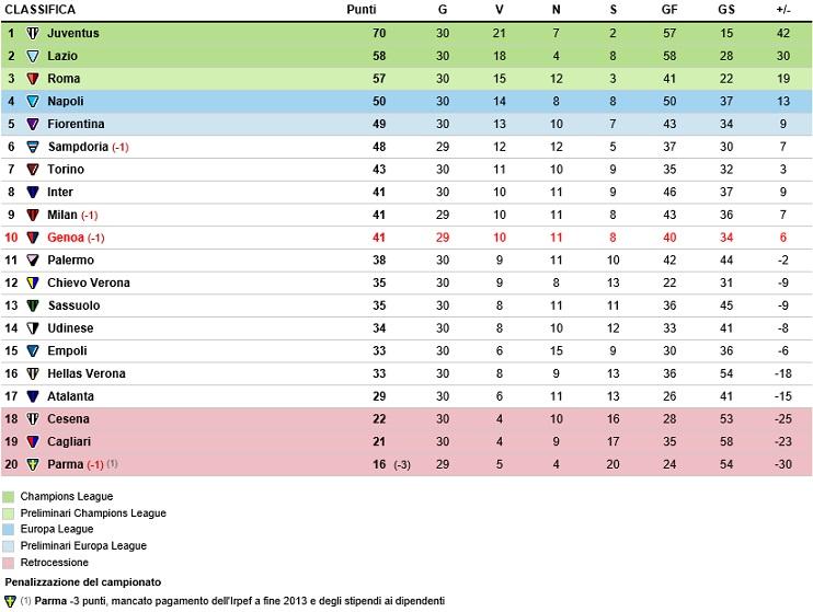 Serie A Risultati E Classifica